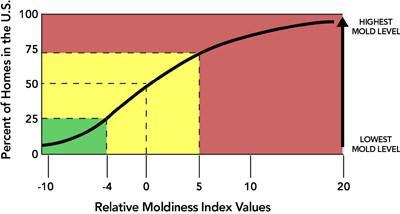 ERMI Testing |Environmental Relative Moldiness Index Testing